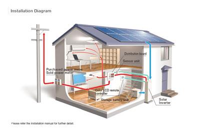EIBS Installation Diagram