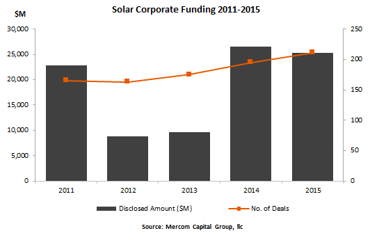 solar mergers and acquisitions