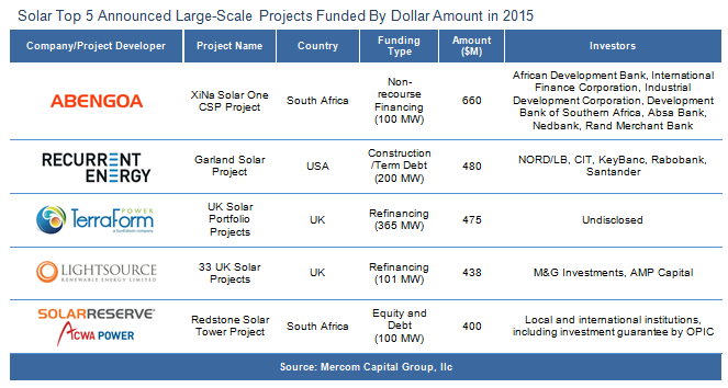 solar industry investment