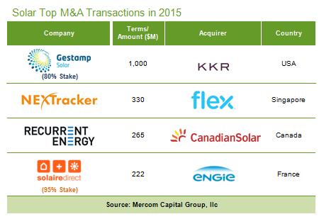 solar industry transactions 2015