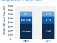 Grid-scale storage BOS costs to decline 41 percent by 2020