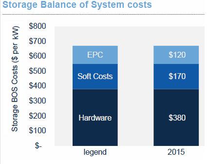 grid-scale energy storage