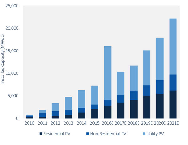 PV installed capacity forecast