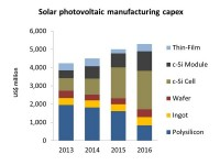 PV manufacturers investing $5 billion in capacity, tech upgrades