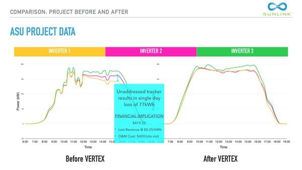 SunLink inverter tracking vertex