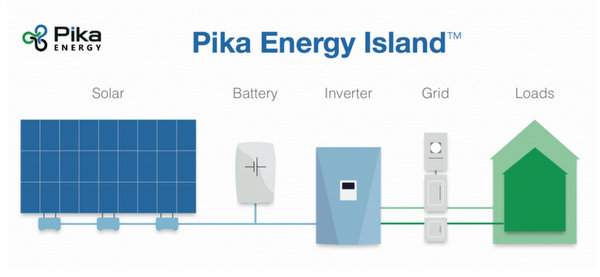 pika energy
