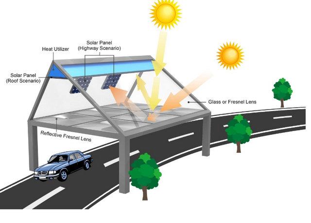 bolysolar roof