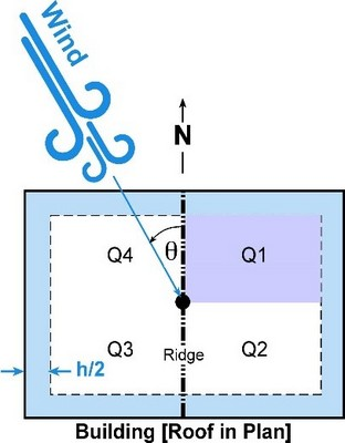 Powerack wind uplift diagram