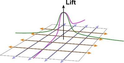 Powerak diagram