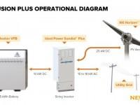 NEXTracker to add Ideal Power solar-plus-storage equipment to NX Fusion Plus