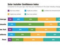 Solar installer confidence up in new report from EnergySage