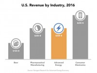 Putting advanced energy economic impact in perspective — equal to pharmaceuticals, consumer electronics