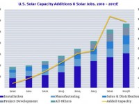 New hyper local solar job data: What U.S. cities saw the biggest increases?