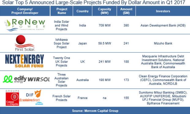 mercom large scale solar funding