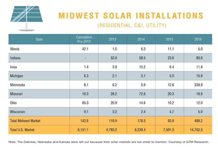 midwest-solar-installations-chart
