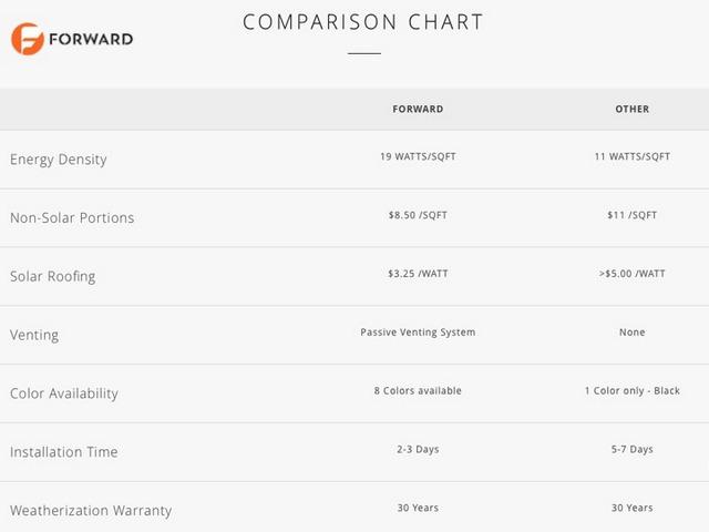Forward Labs Comparison Chart