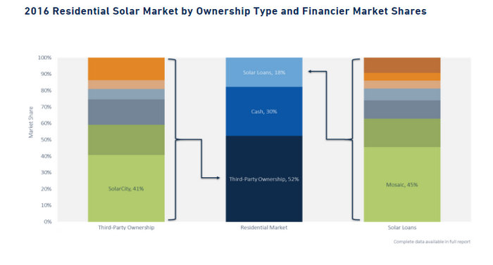 GTM Research solar installers