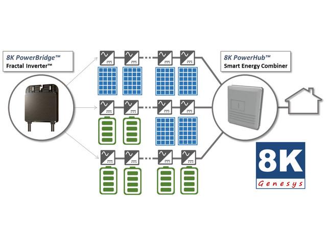 Genesys 8K System Diagram