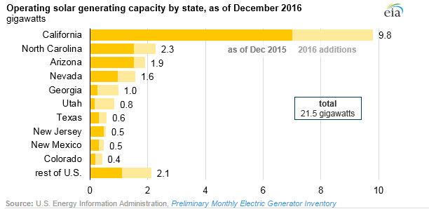 solar power plants 2016