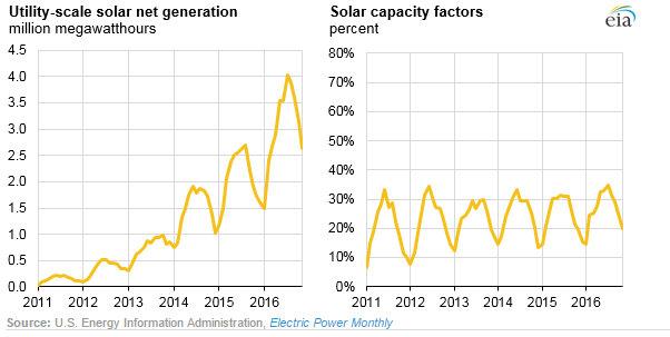 utility scale solar generation