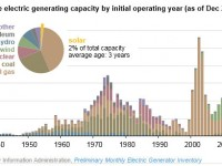 Detailed look at the utility-scale solar boom the past five years