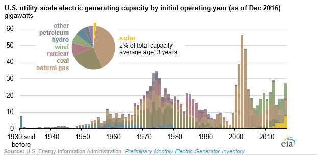 utility solar data