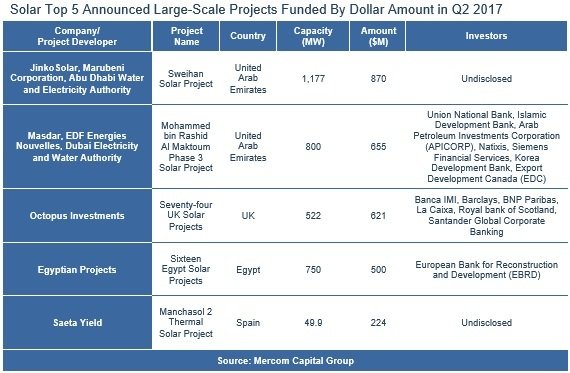 Solar_Top_5_Announced_Large-Scale_Projects_Funded_By_Dollar_Amount_in_Q2_2017