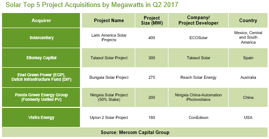 Solar_Top_5_Project_Acquisitions_by_Megawatts_in_Q2_2017(1)