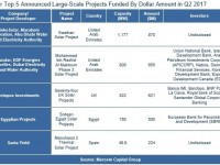 Mercom Capital Group: Top 5 Global PV projects funded in Q2 2017