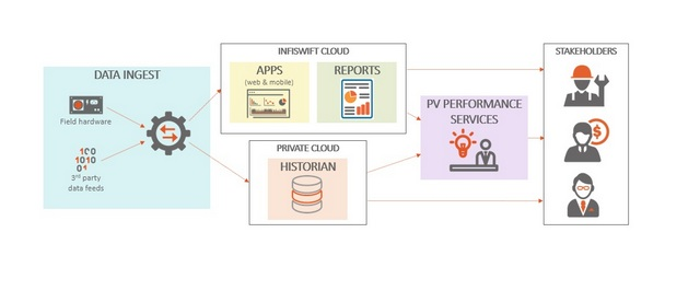 Infiswift wants to update solar performance management with