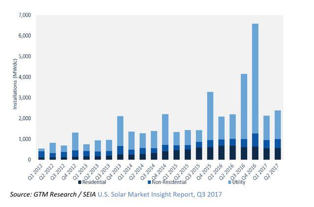 solar power installation capacity stats