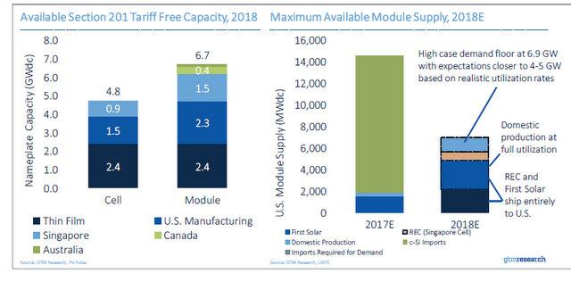 GTM solar tariff chart 3_tariff free capacity