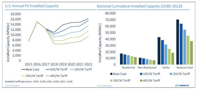 GTM solar tariff chart 4_PV capacity