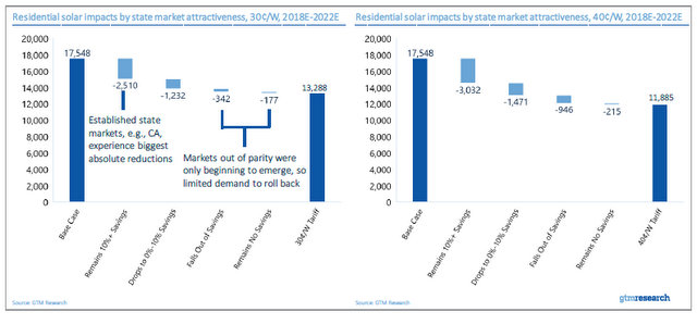 GTM solar tariff chart 5_residential solar impact