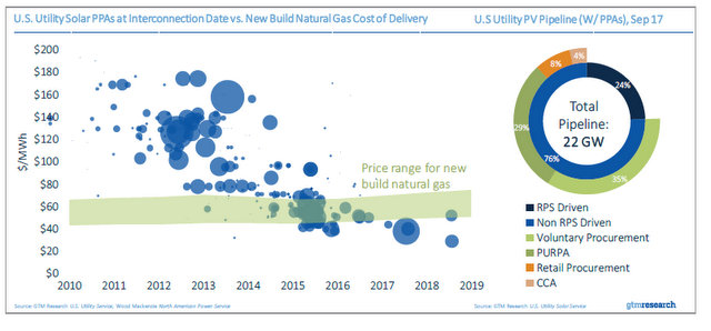 GTM solar tariff chart 6_utility pipeline