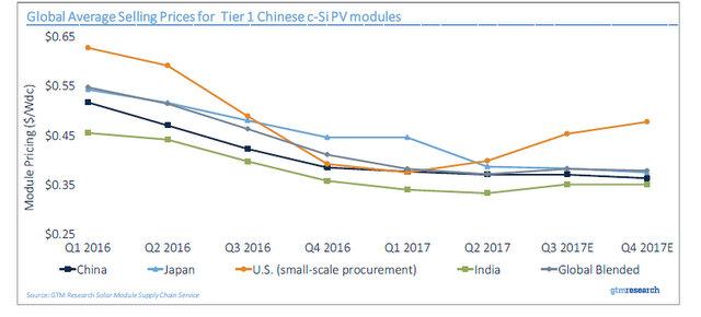 GTM solar tariff chart_global selling average
