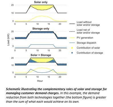 solar storage demand charge