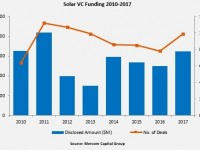 Mercom: Strong Q4 pushes overall solar funding higher in 2017