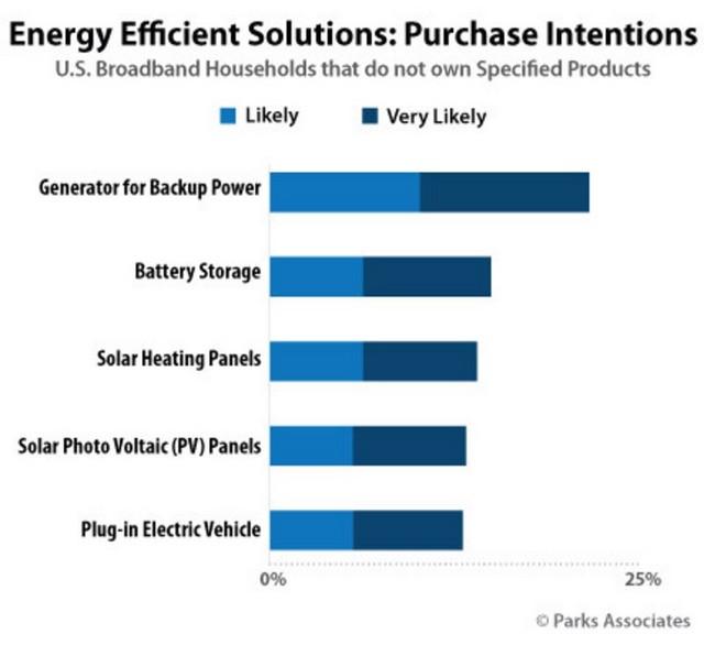 solar customers
