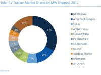 Global solar tracker shipments up 32 percent, another 30 percent increase expected