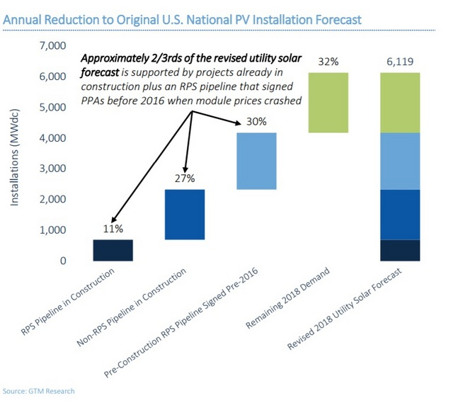 GTM research solar tariff 2