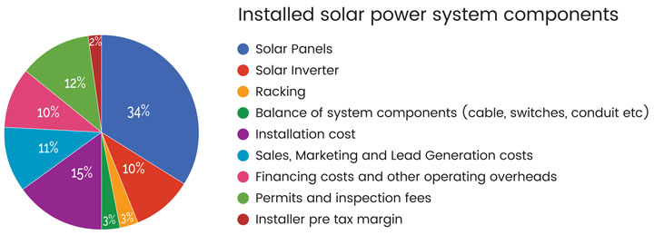 Solar System Cost >> Price Points How Much Will Tariffs Increase The Costs Of