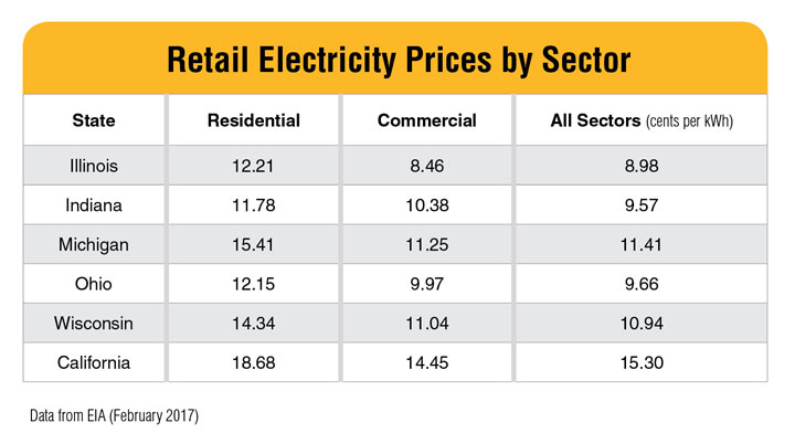 retail electricity prices