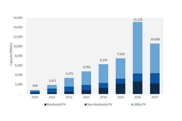 2017 solar installations