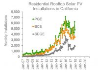 Report: Solar retrofit market in California hitting saturation point