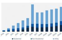 FIGURE: U.S. PV Installation Forecast, 2010-2023E. Source: GTM Research / SEIA U.S. Solar Market Insight Report
