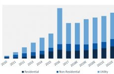 FIGURE: U.S. PV Installation Forecast, 2010-2023E. Source: GTM Research / SEIA U.S. Solar Market Insight Report