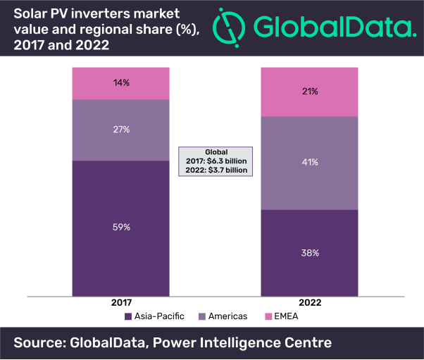 Global Data solar inverters