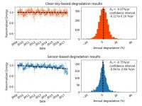 RdTools results show time-series data along with a year-on-year degradation distribution. The same system is analyzed with the clear-sky method (a), and sensor-based method with a poorly maintained sensor (b). In this case, high reported degradation is likely caused by sensor drift, rather than a degrading PV module