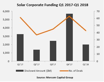 Solar Corporate Funding Q1 2017-Q1 2018